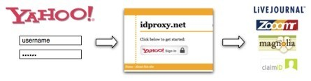 Idproxy, utiliza la identificación de Yahoo como identificación de OpenID