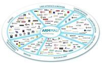 ARM anuncia familia de gráficos Mali 800, entregarán alta eficiencia y soporte 4K