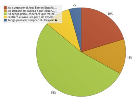 resultados encuesta ultraportatiles.jpg