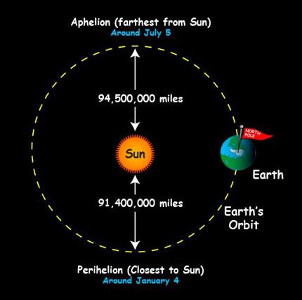 Aphelion Perihelion Earth