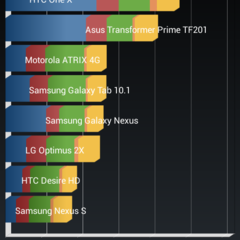 Foto 8 de 11 de la galería benchmarks-htc-desire-601 en Xataka Android