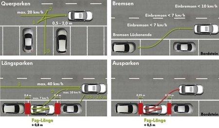 ¿Cuántas marcas tienen sistemas de aparcamiento automático?