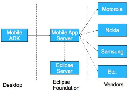 Eclipse promueve la iniciativa Pulsar