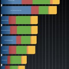 Foto 12 de 12 de la galería 3q-qoo-rc1301c-benchmarks en Xataka Android