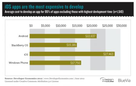 coste desarrollo aplicaciones moviles