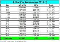 13.539 autónomos menos en el mes de agosto