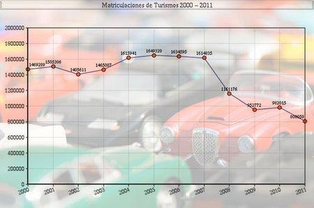 Ventas de coches en España de 2000 a 2010