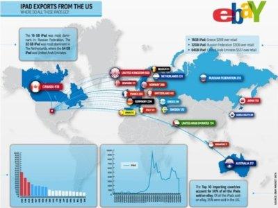 Representación del índice de importaciones del iPad a nivel mundial mediante eBay