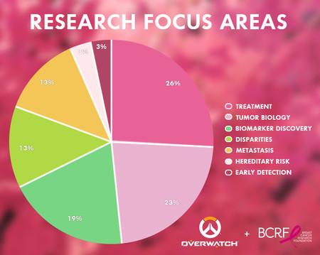 Porcentajes del reparto de dinero contra el cáncer de mama