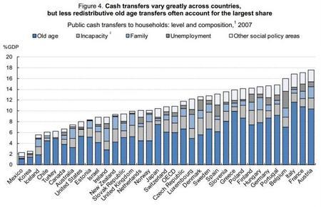 OCDE: transferencias son distintas por país
