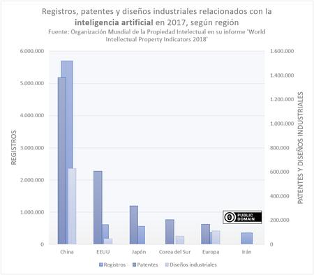 Patentes Ia