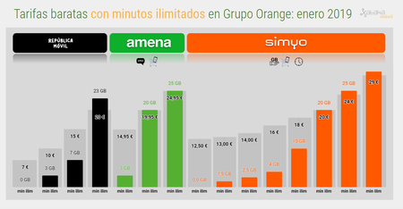 Tarifas Con Minutos Ilimitados Grupo Orange