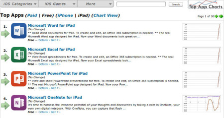 Office para iPad ha entrado con buen pie en la App Store