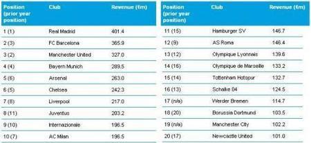 El Real Madrid continúa liderando en ingresos