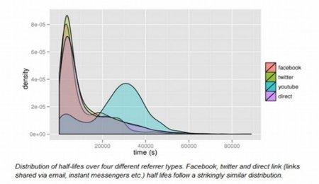 Los enlaces de Youtube duran el doble que los de Twitter o Facebook