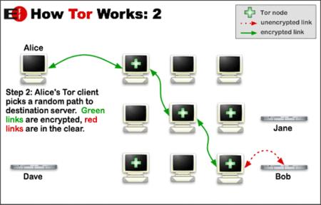 Como funciona TOR