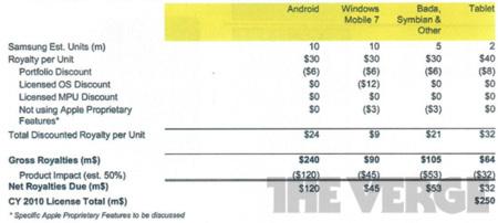 Apple vs Samsung royalties