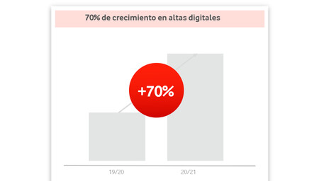 Vodafone Canal Digital