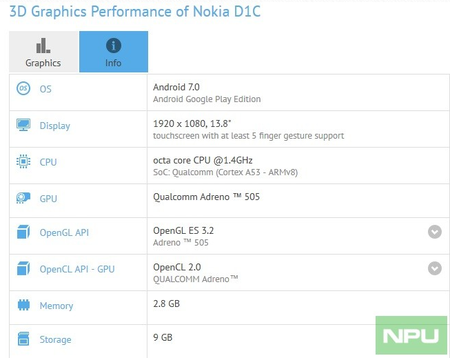 Nokia Tablet D1c Gfxbench