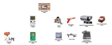 El árbol genealógico de Nintendo