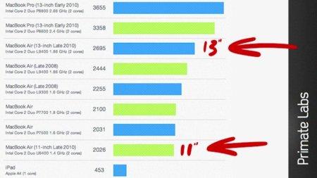 Benchmarks de los nuevos MacBook Air contra el MacBook Pro y el iPad