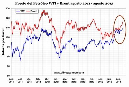Tensiones por Siria disparan el precio del petróleo