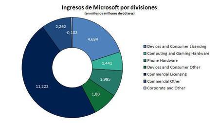 msft-q4-2014-divisiones.jpg