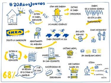 20 años de IKEA en España... En ese tiempo, ¿cómo hemos cambiado?