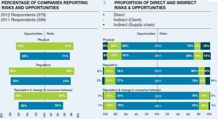 Sale el Informe del posicionamiento medio ambiental de las empresas