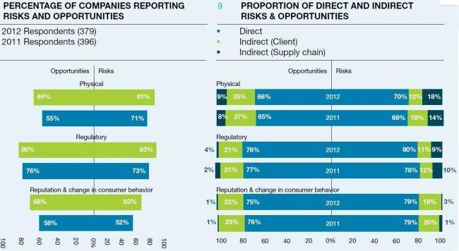 cdp-global-500-climate-change-report-2012-companies-reporting.jpg