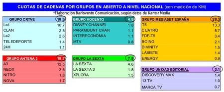 Ranking Grupos TDT Julio 2012