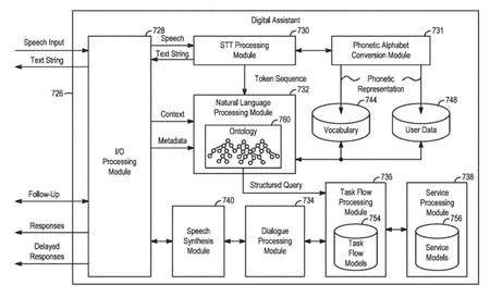 Patente Siri Offline