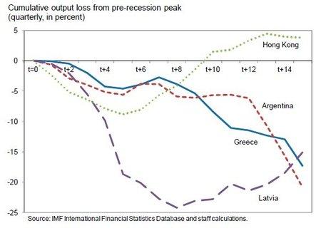 El FMI analiza el impacto de la devaluación interna