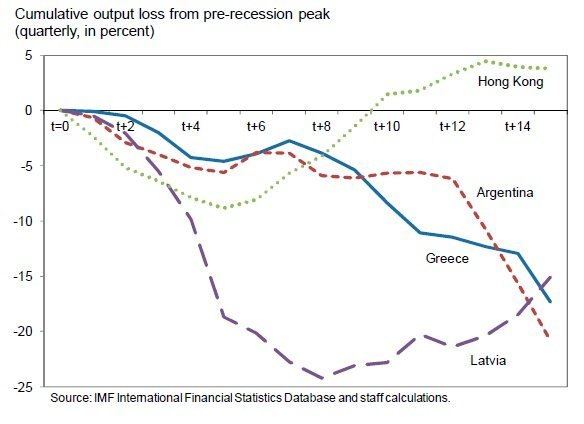 imf-internal-and-fiscal-devaluation-comparison-with-other-countries.jpg