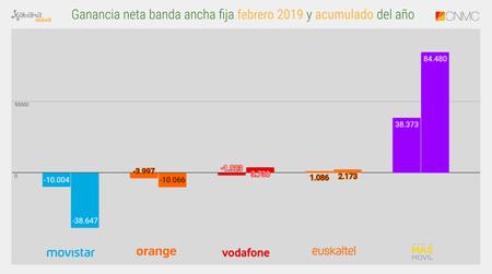 Ganancia Neta Banda Ancha Fija Febrero 2019 Y Acumulado Del Ano