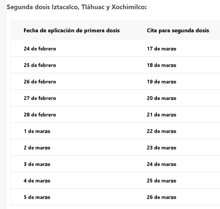 Vacunacion Cdmx Segunda Dosis Delegaciones Iztacalco Xochimilco Tlahuac