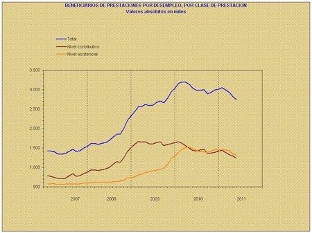 1.645.000 parados no reciben ningún tipo de prestación, se ratifica la defunción del Estado de Bienestar