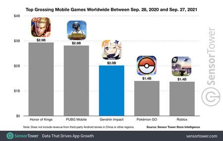 Top Grossing Mobile Games Worldwide Between Sep 28 2020 Sep 27 2021