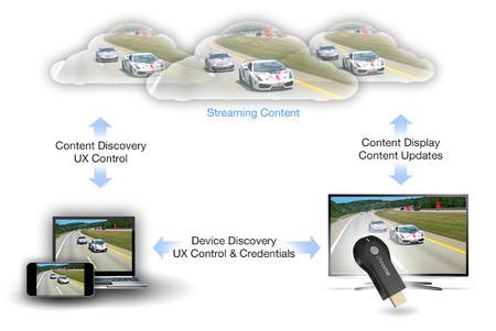 Envía contenidos de tu aplicación a la televisión con Google Cast SDK