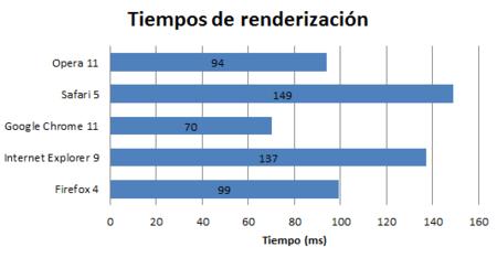 Tiempos de renderización o carga de página