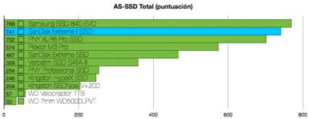 SanDisk Extreme II SSD benchmarks
