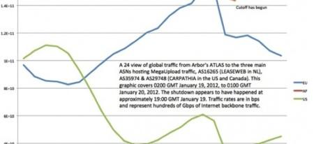 Cómo afectó el cierre de Megaupload al tráfico mundial de Internet