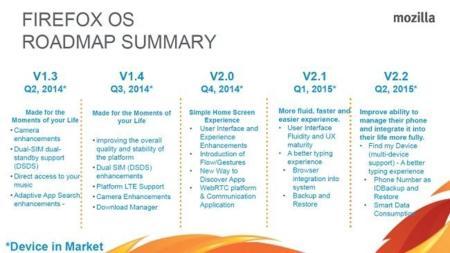 Futuras mejoras en nuevas versiones Firefox OS