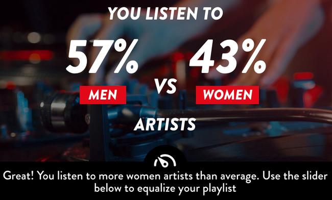 ¿Cuánta de la música que escuchas es hecha por hombres y cuánta por mujeres? Esta web te dice y crea una playlist para balancear