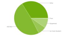 Uno de cada tres dispositivos Android llevan la versión 4.4 KitKat