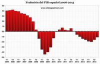 ¿Ha terminado la crisis en España?