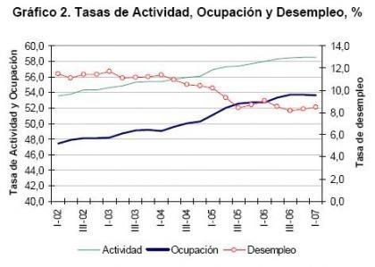 El mercado laboral mejora algo