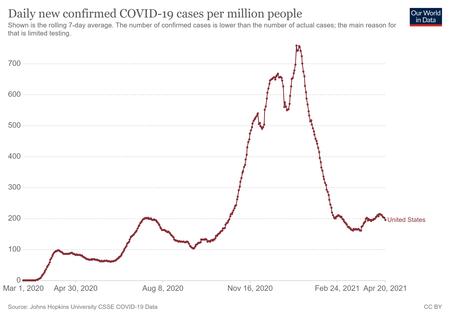 Coronavirus Data Explorer 2