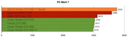 ASUS NVidia GTX 650 Ti Boost