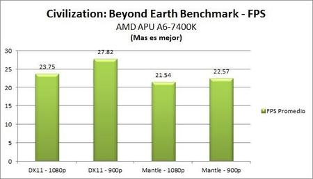 Civilization Beyond Earth Benchmark Apu